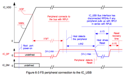 Usb_periferal_connection