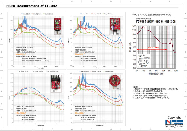 All_pcb_psrr_vs_original_curve
